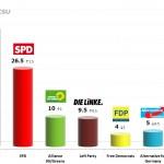 German Federal Election: 27 Nov 2013 poll (Allensbach)