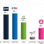 Austrian Legislative Election: 29 Nov 2013 poll