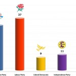 United Kingdom General Election: 25 Nov 2013 poll