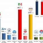 Italian General Election (Chamber of Deputies): 25 Nov 2013 poll (Emg)