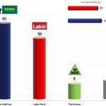 Australian Federal Election: 26 Nov 2013 poll