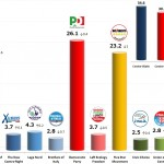 Italian General Election (Chamber of Deputies): 29 Nov 2013 poll (Euromedia)