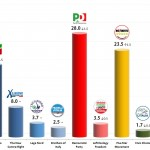 Italian General Election (Chamber of Deputies): 27 Nov 2013 poll