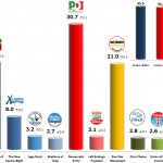 Italian General Election (Chamber of Deputies): 28 Nov 2013 poll