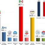 Italian General Election (Chamber of Deputies): 28 Nov 2013 poll