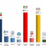 Italian General Election (Chamber of Deputies): 29 Nov 2013 poll (Ixè/Agorà)