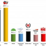 Greek Parliamentary Election: 30 Nov 2013 poll