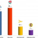 United Kingdom General Election: 25 Nov 2013 poll (Populus)