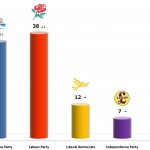 United Kingdom General Election: 29 Nov 2013 poll