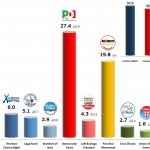 Italian General Election (Chamber of Deputies): 25 Nov 2013 poll