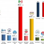 Italian General Election (Chamber of Deputies): 29 Nov 2013 poll