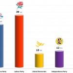 United Kingdom General Election: 27 Nov 2013 poll