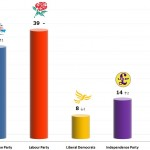 United Kingdom General Election: 29 Nov 2013 poll (YouGov)