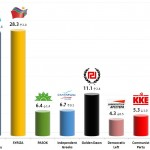 Greek Parliamentary Election: 17 Nov 2013 poll (Alco)