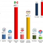 Italian General Election (Chamber of Deputies): 2 Nov 2013 poll (Datamedia)