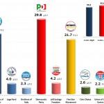 Italian General Election (Chamber of Deputies): 12 Nov 2013 poll