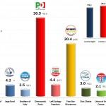 Italian General Election (Chamber of Deputies): 4 Nov 2013 poll