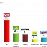 German Federal Election: 10 Nov 2013 poll