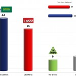 Australian Federal Election: 12 Nov 2013 poll