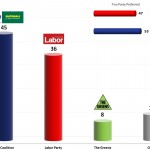 Australian Federal Election: 5 Nov 2013 poll