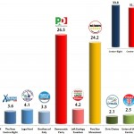 Italian General Election (Chamber of Deputies): 21 Nov 2013 poll (Euromedia/Il Giornale)