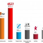 Portuguese Legislative Election: 8 Nov 2013 poll