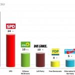 German Federal Election: 20 Nov 2013 poll