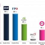 Austrian Legislative Election: 16 Nov 2013 poll