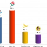 United Kingdom General Election: 11 Nov 2013 poll