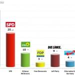 German Federal Election: 22 Nov 2013 poll