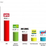 German Federal Election: 12 Nov 2013 poll