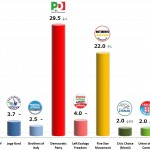 Italian General Election (Chamber of Deputies): 13 Nov 2013 poll (IPR)