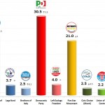 Italian General Election (Chamber of Deputies): 6 Nov 2013 poll (IPR)