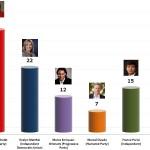 Chilean Presidential Election: 7 Nov 2013 poll