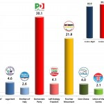 Italian General Election (Chamber of Deputies): 31 Oct 2013 poll