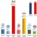 Italian General Election (Chamber of Deputies): 6 Nov 2013 poll (Lorien)