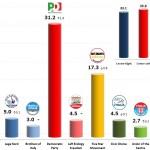 Italian General Election (Chamber of Deputies): 6 Nov 2013 poll (Lorien)