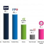 Austrian Legislative Election: 24 Νov 2013 poll