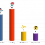 United Kingdom General Election: 1 Nov 2013 poll