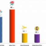United Kingdom General Election: 15 Nov 2013 poll (Populus)