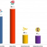 United Kingdom General Election: 19 Nov 2013 poll (Populus)