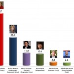 Chilean Presidential Election 2013: First Round Provisional Results