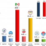 Italian General Election (Chamber of Deputies): 11 Nov 2013 poll
