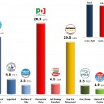 Italian General Election (Chamber of Deputies): 19 Nov 2013 poll