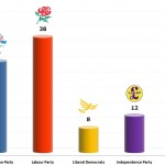 United Kingdom General Election: 15 Nov 2013 poll (TNS)