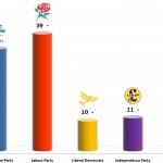 United Kingdom General Election: 10 Nov 2013 poll