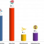 United Kingdom General Election: 13 Nov 2013 poll (YouGov)