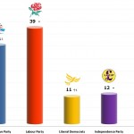 United Kingdom General Election: 19 Nov 2013 poll (YouGov)