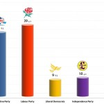 United Kingdom General Election: 2 Nov 2013 poll