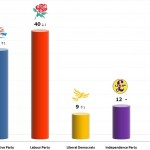 United Kingdom General Election: 7 Nov 2013 poll